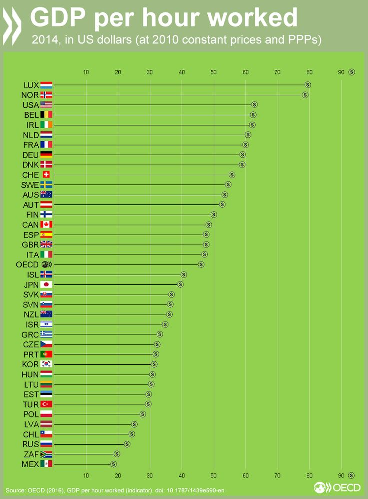 The number of hours worked is one thing, productivity is another. This is a chart comparing GDP per country per hours worked. In this instance, Slovakia rates higher than countries such as Poland and New Zealand, but sits well behind France and the Netherlands. How does your country compare?