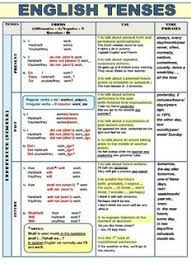 Image result for Chart of all tenses in English
