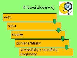 samohlásky čeština - Hledat Googlem