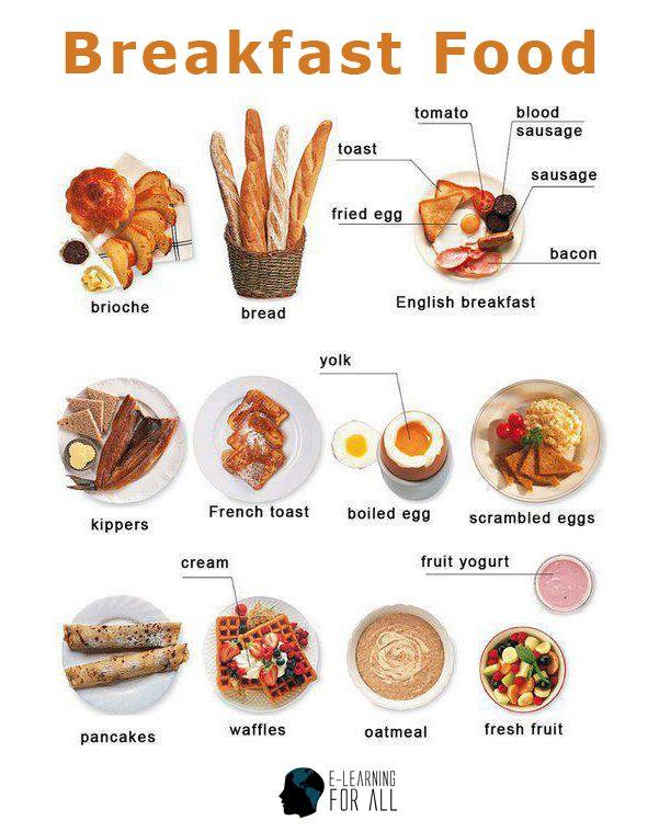 Comida de café da manhã em inglês