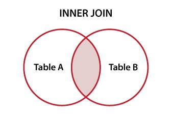 Venn diagram ilustrating SQL INNER JOIN