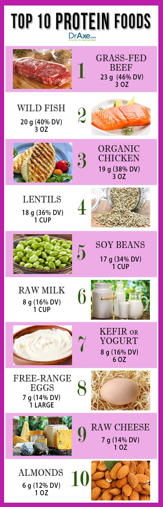 Top 10 High Protein Foods - DrAxe.com - http://draxe.com/top-10-high-protein-foods/
