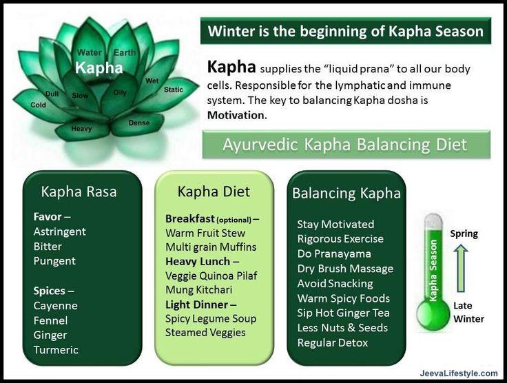 Ayurveda Kapha - WINTER is the Kapha Season - Learn more: http://www.foodpyramid.com/ayurveda/kapha-dosha/ #kapha #dosha #ayurveda