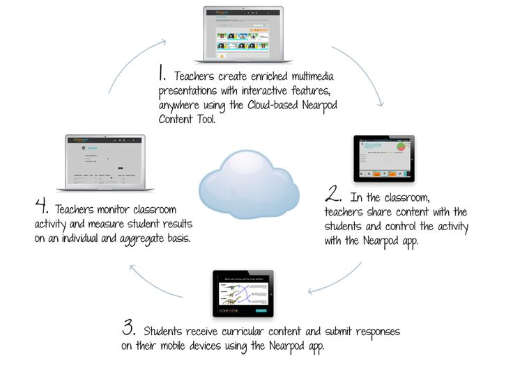 Nearpod! Create with the Content Tool, Engage your students with the Nearpod app and Assess with the Reporting Tool!
