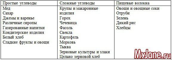 простые углеводы список продуктов для похудения