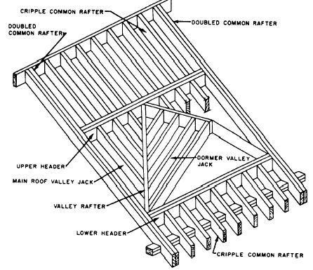 Dormer Window Construction Details   Google Search