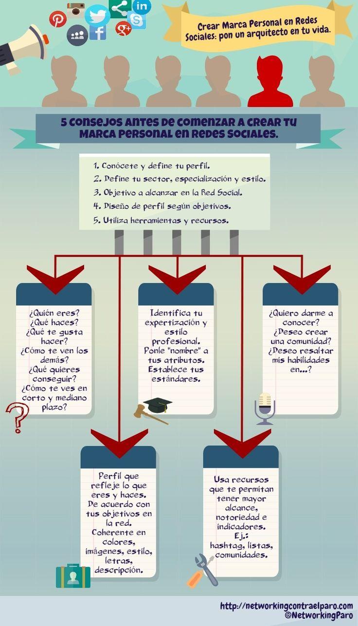 5 Consejos antes de desarrollar tu Marca Personal  #infografia #infographic #MarcaPersonal #PersonalBranding