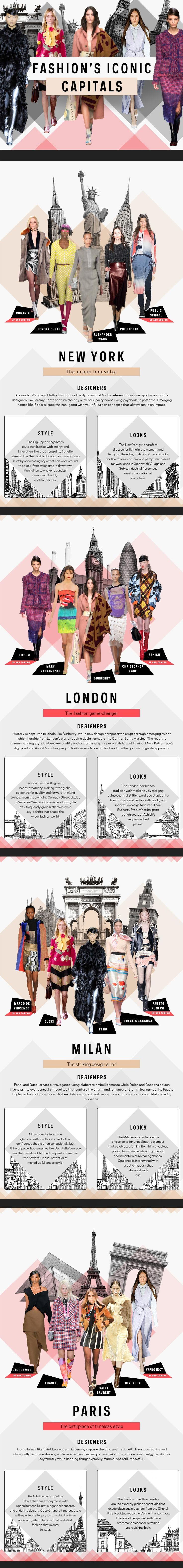 Fashion's Iconic Capitals #infographic #Fashion #Lifestyle