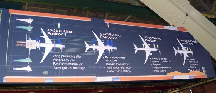 Everett Boeing 777 Final Assembly Line Map - 2011