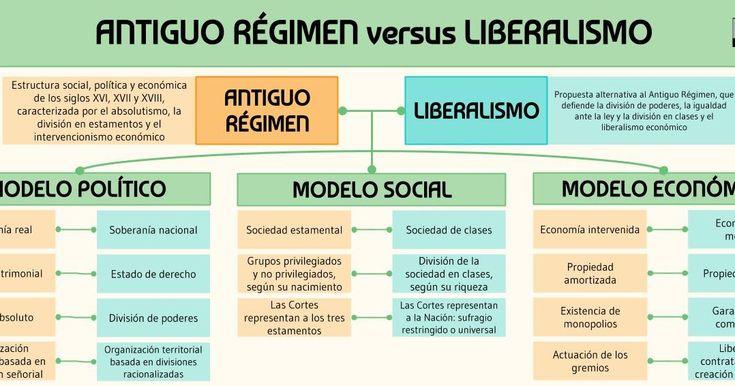 Entender el paso del Antiguo Régimen al Liberalismo supone comprender las propu…