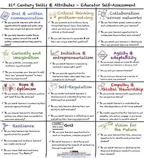 Best SelfAssessment Images On   Learning Parent