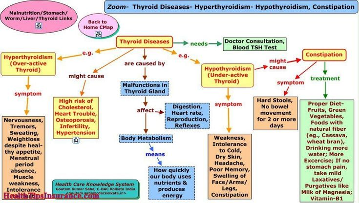 Symptoms of hypothyroidism  in men is less  causes of secondary hypothyroidism   thyroidism.