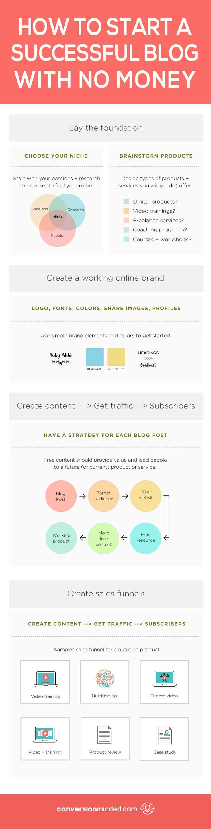 Here's how you can start a successful blog for FREE. Click through to learn how to start a blog! blogging for beginners, become a blogger, blogging tips #blogging #bloggingtips