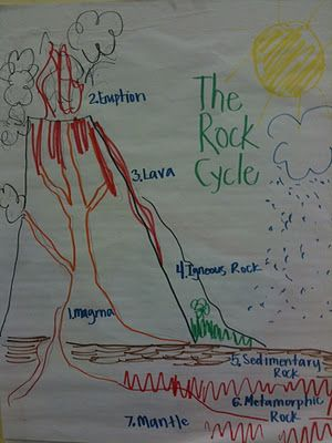 Rock cycle anchor chart---need to make this in class with students