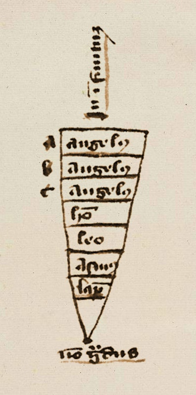 Illustration aus dem Tractatus de perfectione specierum (1348-1350) des Nicole Oresme