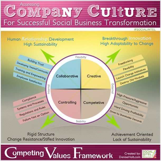 the benefits of change in the companys culture and organization The organizational climate and culture are the powerful tools that have  tremendous  achieves its own goals and objectives but also benefits the  employees' working in it  so ingrained that employees resist for any change in  an organization  to develop a sound organizational climate and culture, the  company has to.
