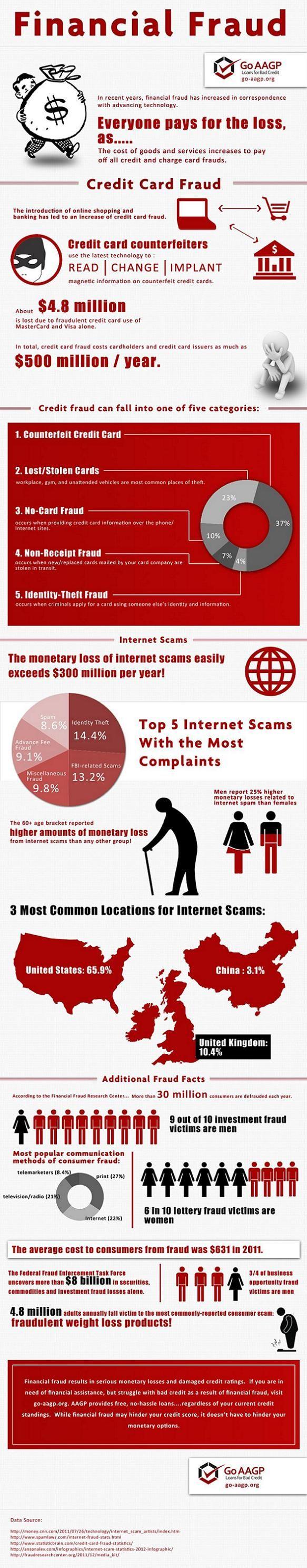OnGuardOnline | Consumer Information