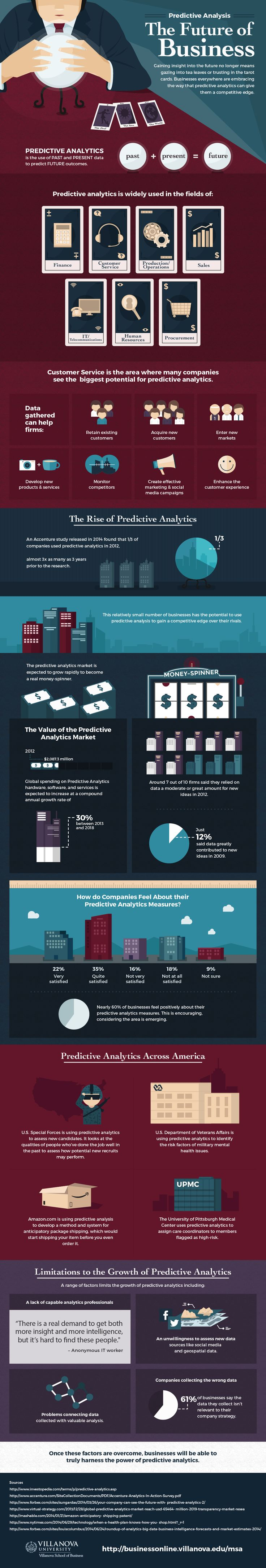 The Future of Business #Infographic #Business