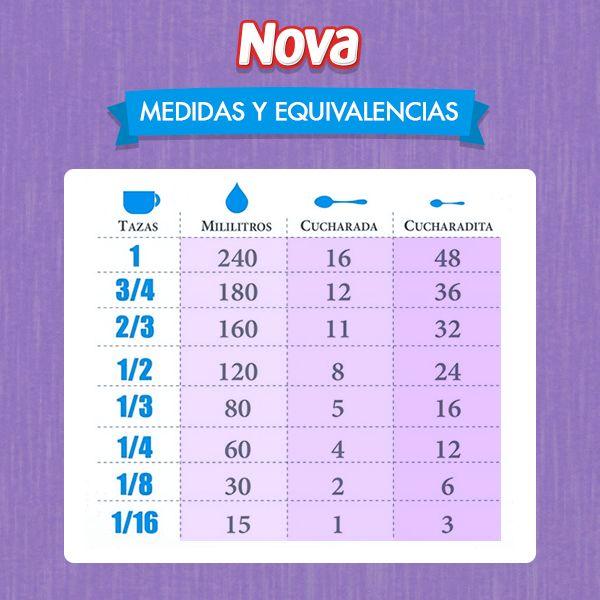 Aprende con Nova las diferentes medidas y sus equivalencias.