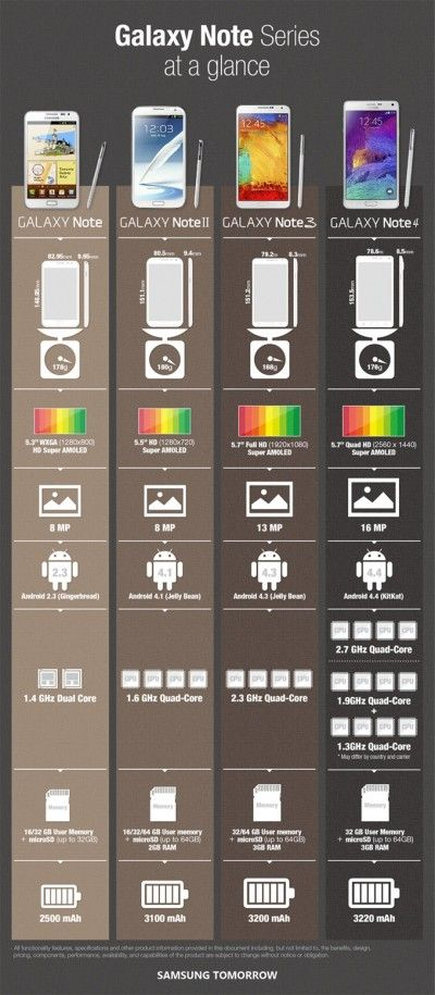 Tabloid PULSA | Ini Beda Samsung Galaxy Note 4 vs Note 3 vs Note II, dan Note (Pertama) | 2014