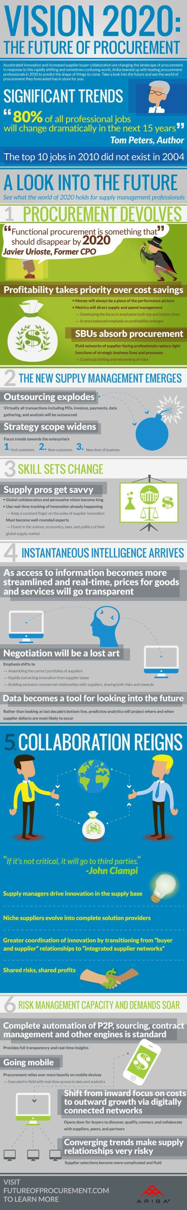 41 best supply chain images on pinterest supply chain supply trading infographic procurement infographic killer infographics vision 2020 the future of proc fandeluxe Gallery