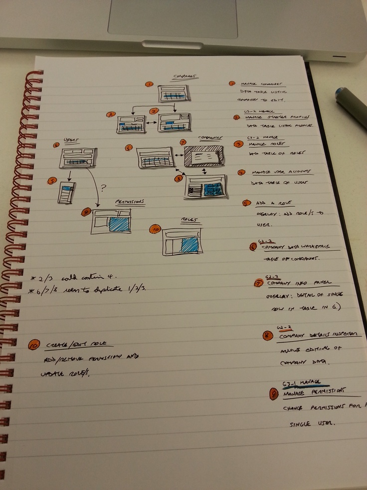 Quick site map with key journeys.