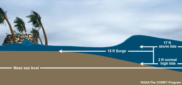 Storm Surge Overview by NOAA