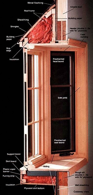 Types of bay windows bay window index carpentry for Bay window construction details