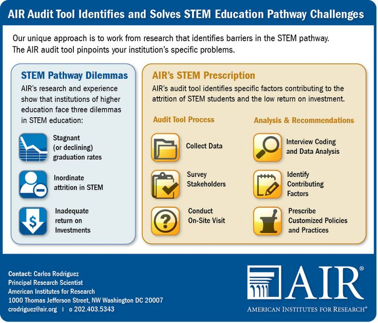 Stem Career Pathways Research: 8 Best Images About AIR Project Graphics On Pinterest