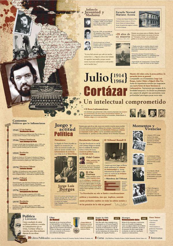 Feliz, centenario de Cortázar || Infografía by Romina Avalo, via Behance