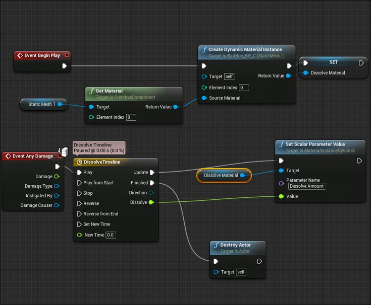 81 best ue4 blueprint images on pinterest unreal engine game dev event any damage with dissolve dynamic mat malvernweather Image collections