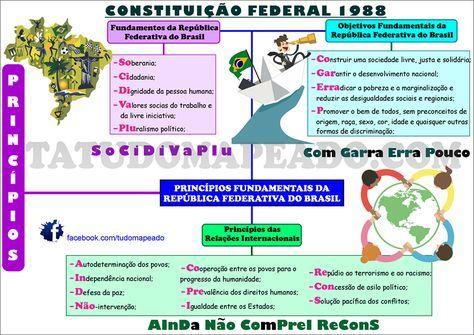 Mapa mental princípios fundamentais da república federativa do brasil