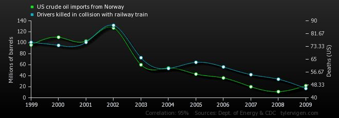 Spurious Correlations - A whole website dedicated to hilarious /or odd spurious correlations