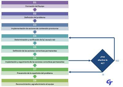 Calidad Total: 8D: Ocho disciplinas para la resolución de problem...