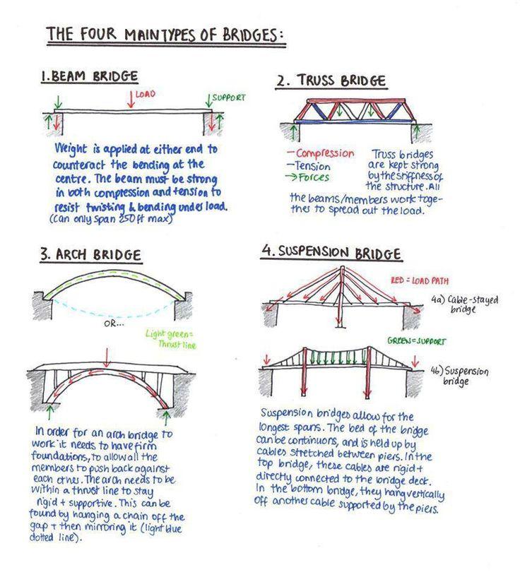 types of bridges worksheet pdf