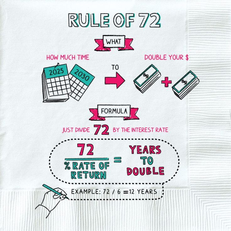 Rule Of 72 Economics In 2020 Investing Finance Budget Planner
