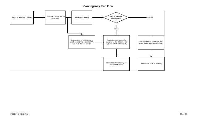 cutover plan template tool Detox Pins Pinterest Template