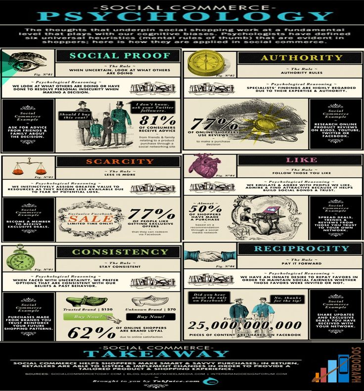 Infographics: Social Media Psychology  #Sociograph #Psychology #Infographics #SocialMedia