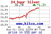 Price of Silver $31.74 US$ Closing 1st September 2012 : 24 Hour Silver Spot Price in US Dollars