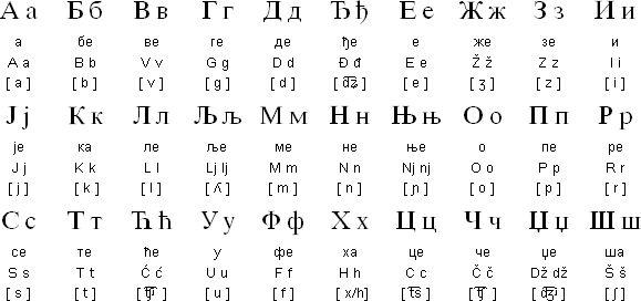 Do learn the cyrillic alphabet