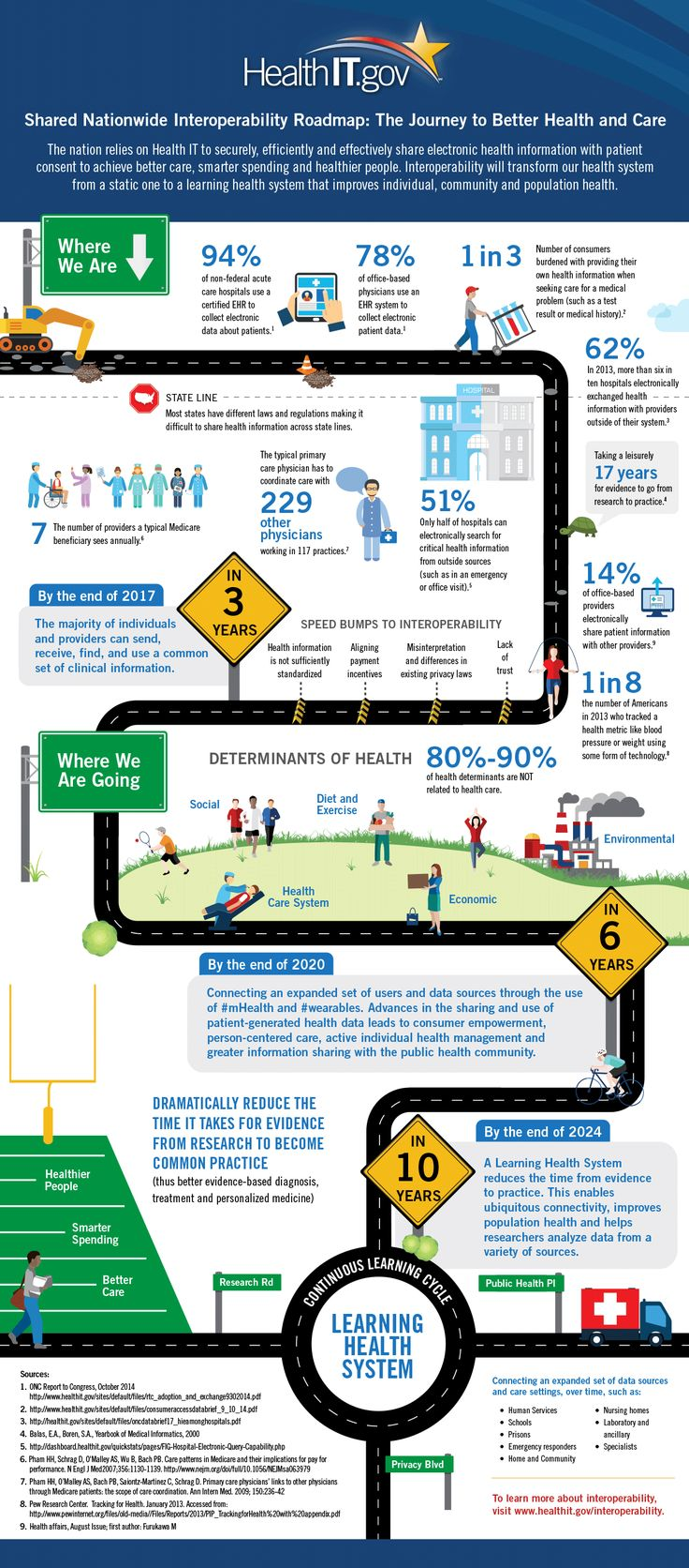 Infographic - How to Drive Health IT Interoperability Forward