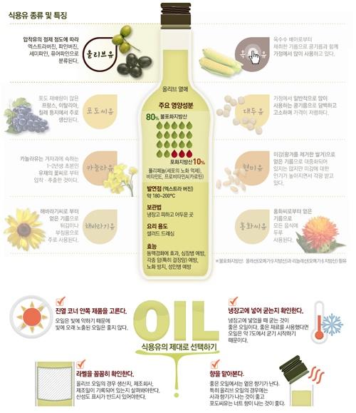 infographichs 음식마다 어울리는 오일이 따로 있다