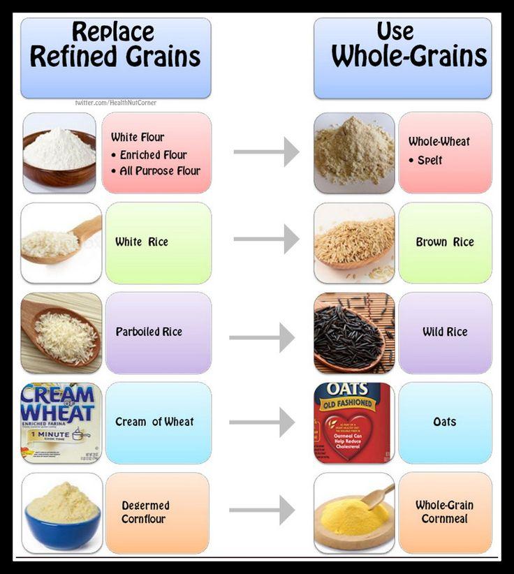 List Of Whole Grain Gluten Free Foods