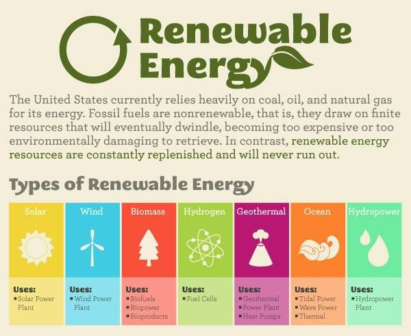 Need A Basic Refresher On Renewable Energy Check Out The