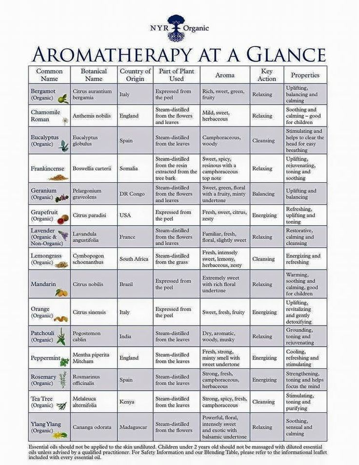 Wonderful Essential Oils used in NYR Organic