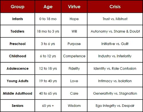 erik erikson s development theory Erik erikson's psycho-social stages of development erikson's eight stages of psychosocial development behaviors that may be associated with healthy.