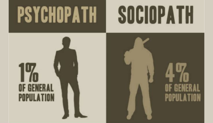 Society has conspired with Hollywood to put two seemingly-sexy psychology terms into our collective consciousness — psychopath and sociopath. Psychopath and sociopath are pop psychology terms for what psychiatry calls an antisocial personality disorder. Today, these two terms are not really well-defined in the psychology research literature. Nonetheless, there are some general differences between these …