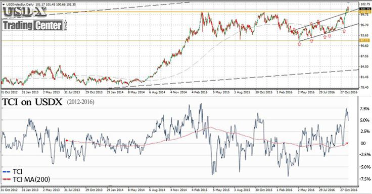 The innovative TCI indicator forecasts the US Dollar Index (#Forex, #USD, #Currency) -FROM TRADINGCENTER.ORG