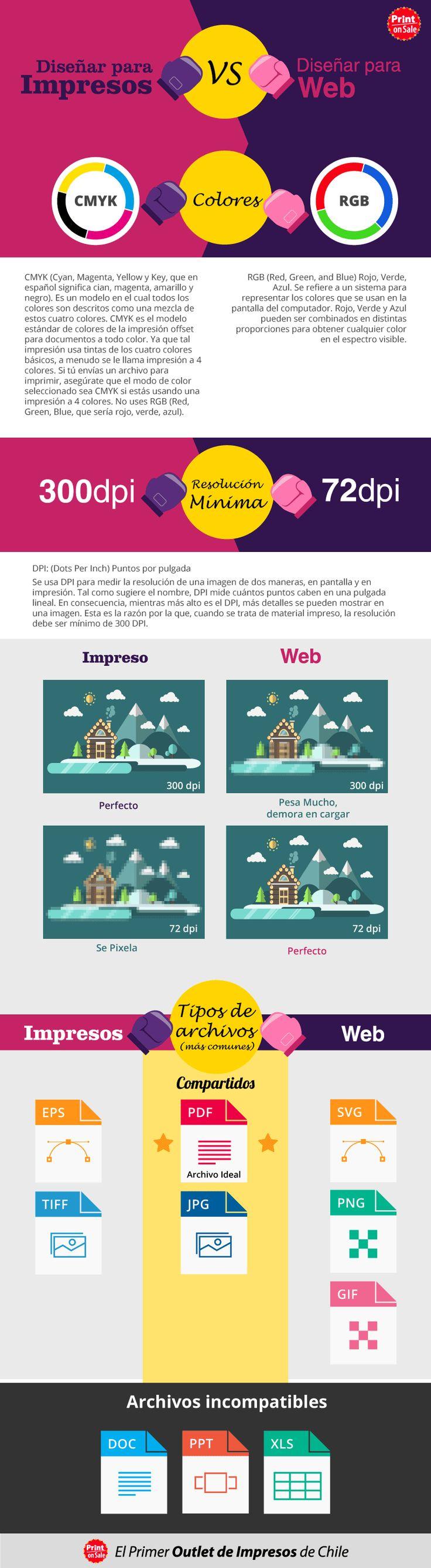 Diseñar para imprimir vs. diseñar para web.