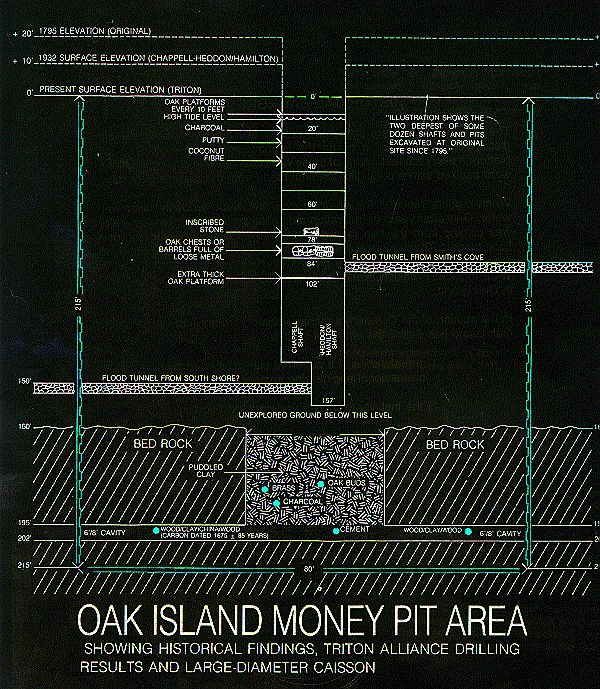 Has Oak Island Treasure Been Found Yet